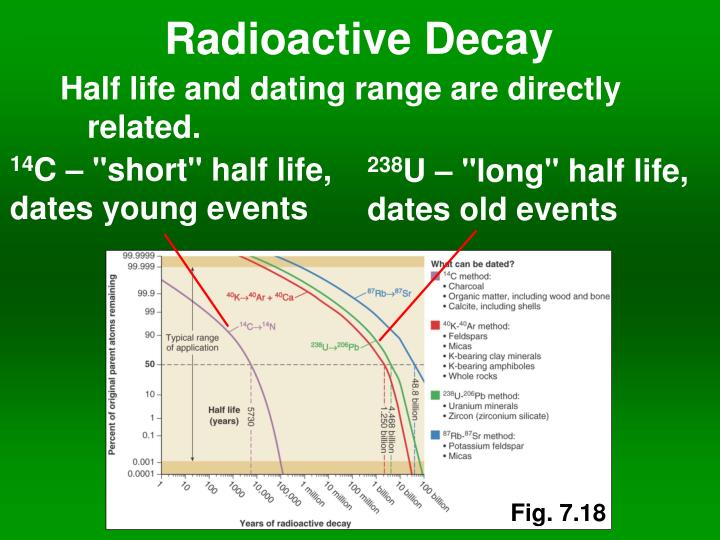 radioactive dating powerpoint presentation Useful resource on radioactive decay this presentation has lots of questions and quiz type this resource package contains a powerpoint with all the.