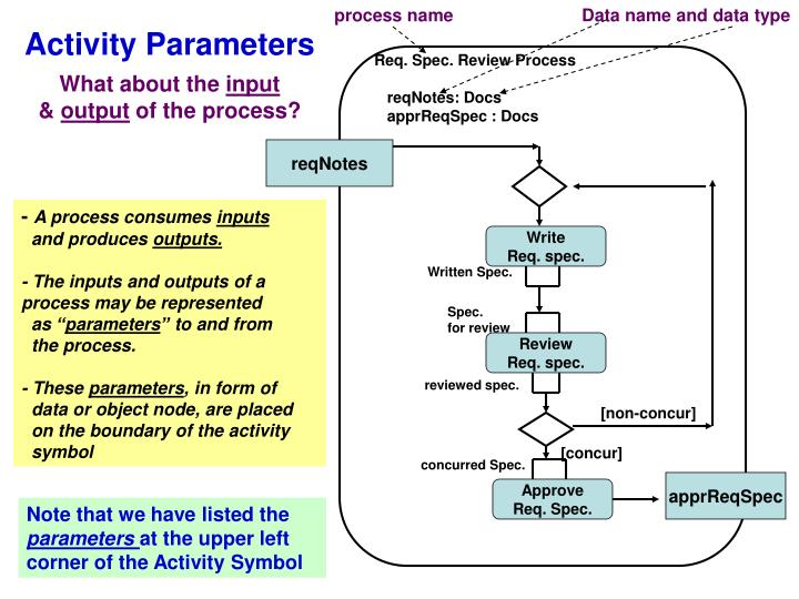 process name