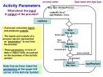 activity parameters