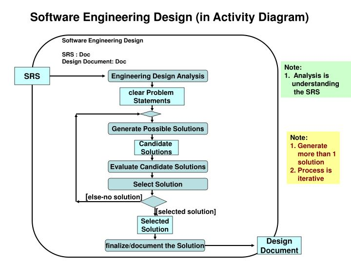 Software Engineering Design (in Activity Diagram)