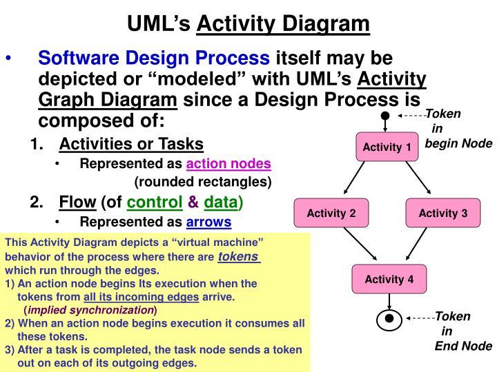 UML's