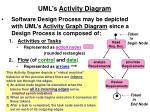 uml s activity diagram2