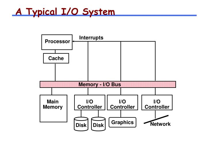 A Typical I/O System