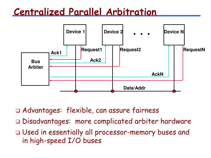 Centralized Parallel Arbitration