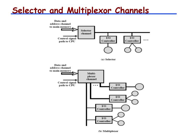 Selector and Multiplexor Channels