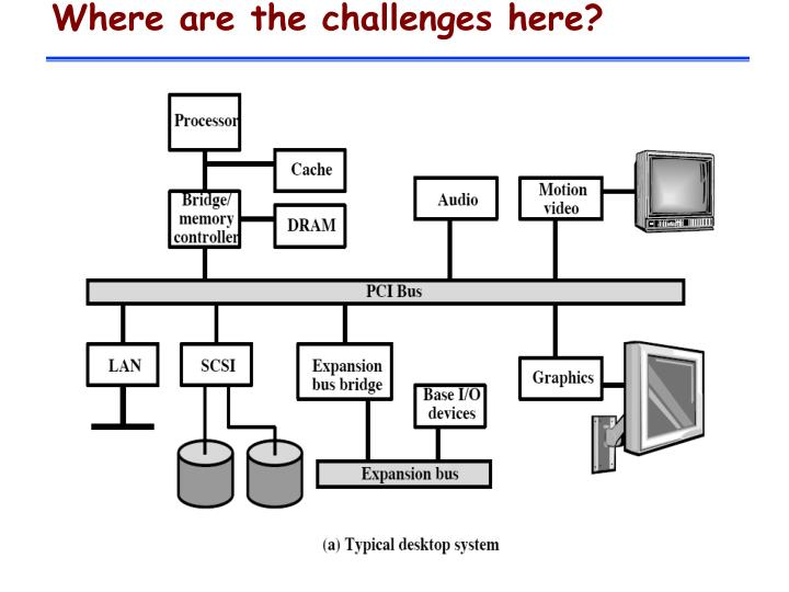 Where are the challenges here?