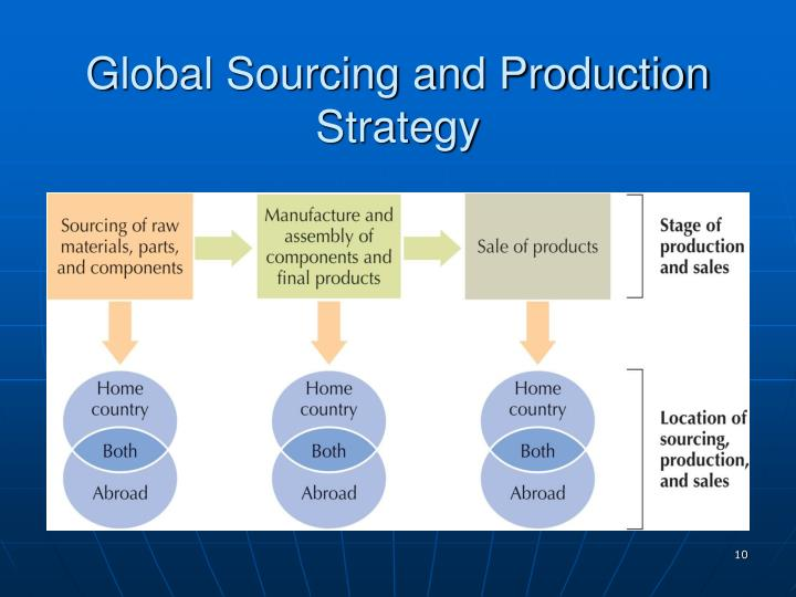 Global Sourcing and Production Strategy