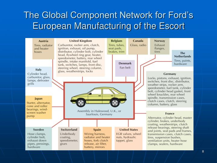 The Global Component Network for Ford's European Manufacturing of the Escort