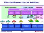 icm and dod acquisition life cycle model phases