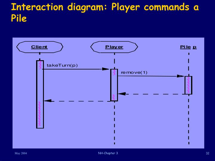 Interaction diagram: Player commands a Pile