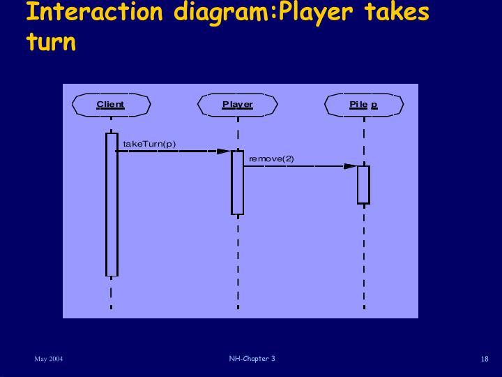 Interaction diagram:Player takes turn