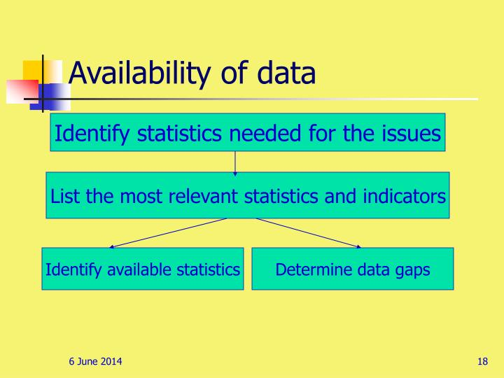 Availability of data
