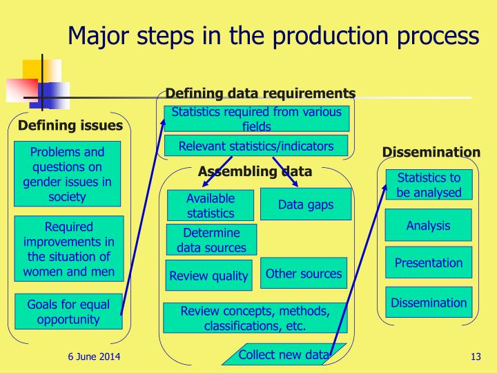 Major steps in the production process