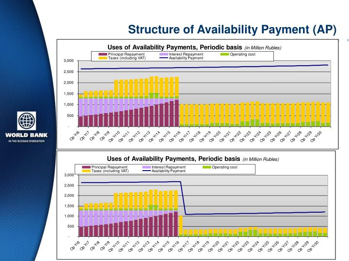 Structure of Availability Payment (AP)