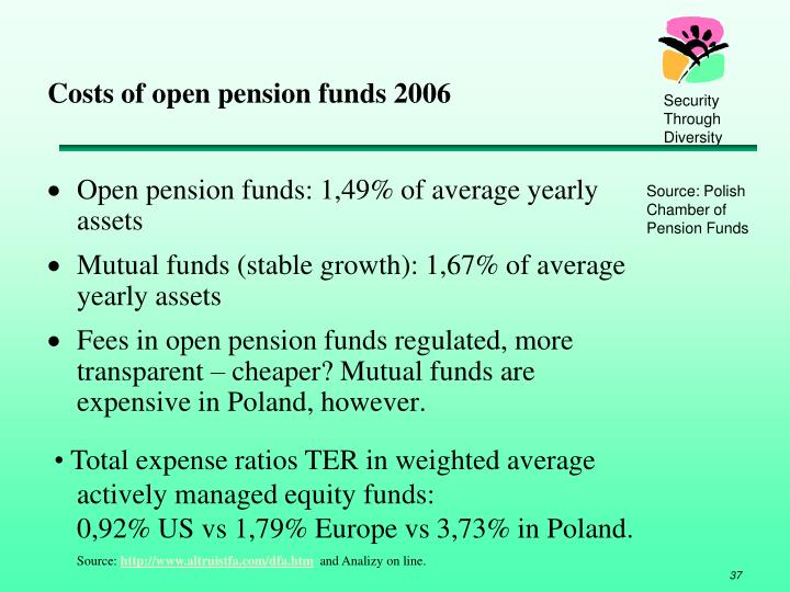 Costs of open pension funds 2006