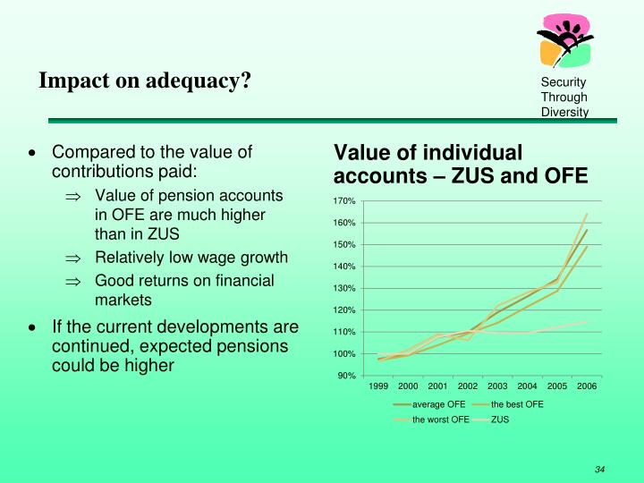 Impact on adequacy?