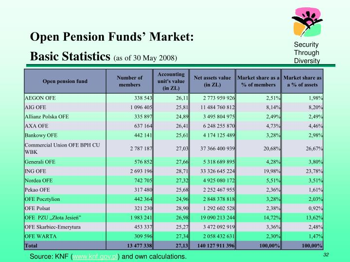 Open Pension Funds' Market: