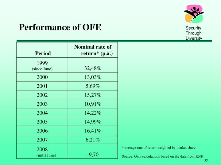 Performance of OFE