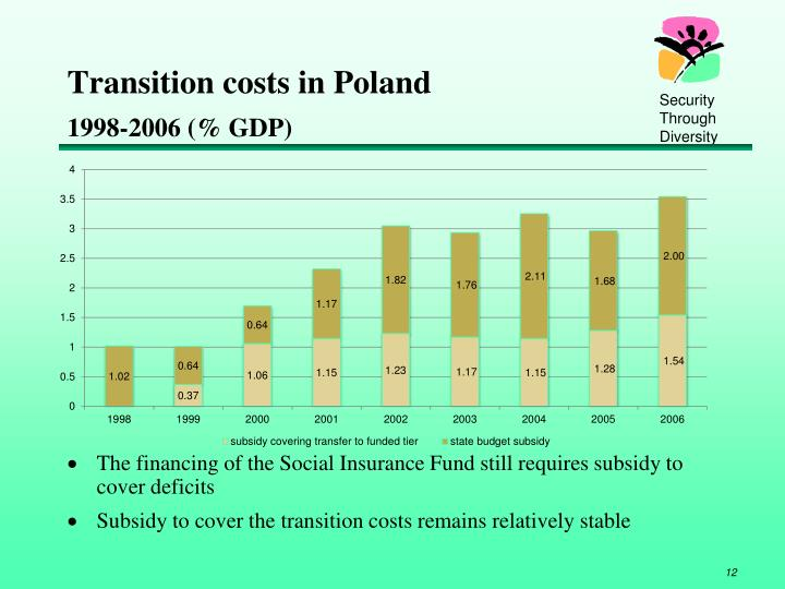 Transition costs in Poland