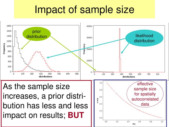 Impact of sample size