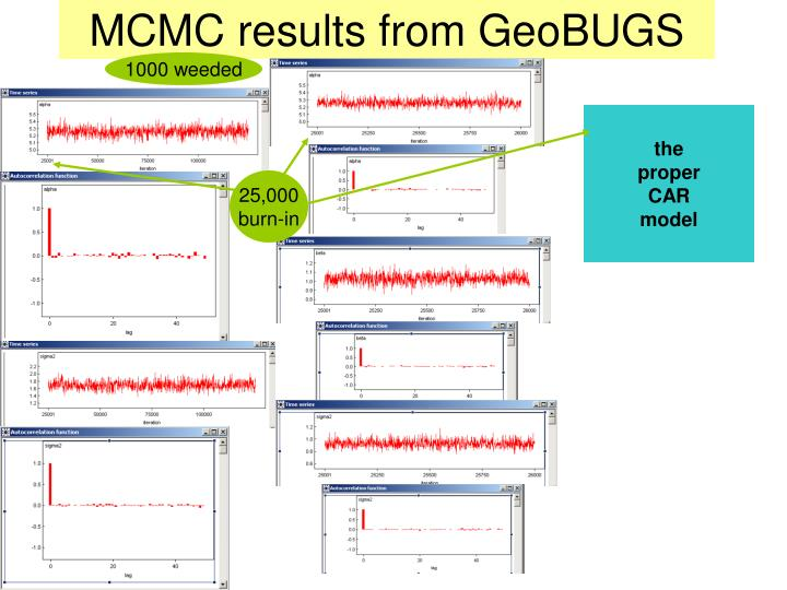 MCMC results from GeoBUGS