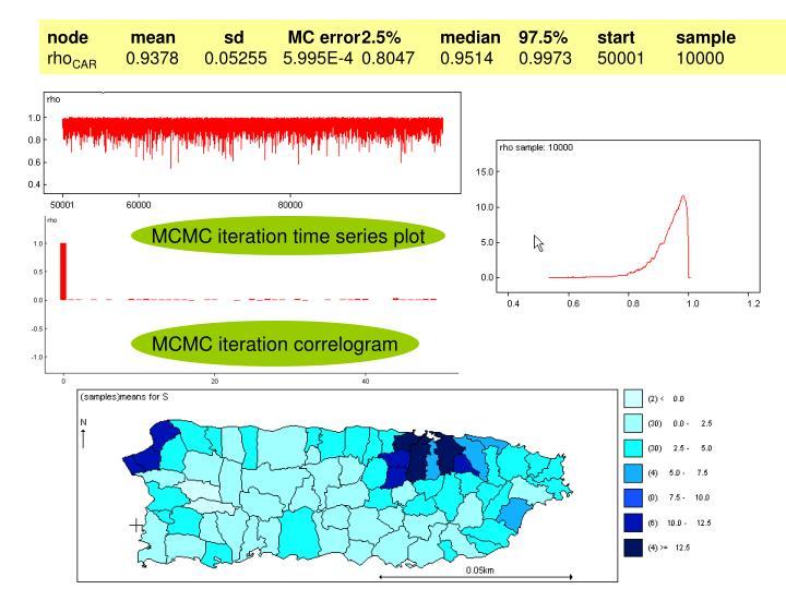 node mean    sd MC error2.5%median97.5%startsample