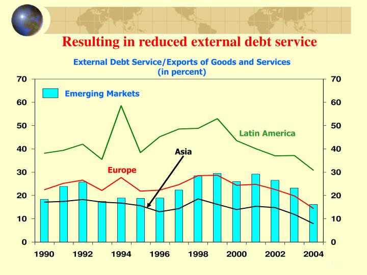 Resulting in reduced external debt service
