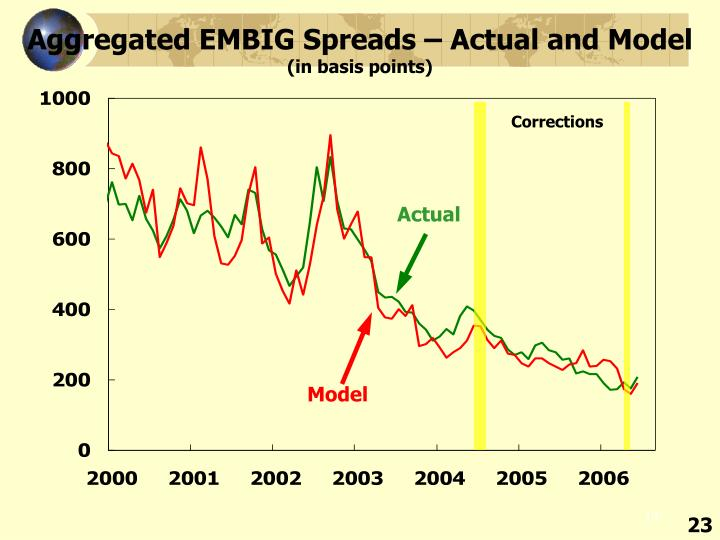Aggregated EMBIG Spreads – Actual and Model