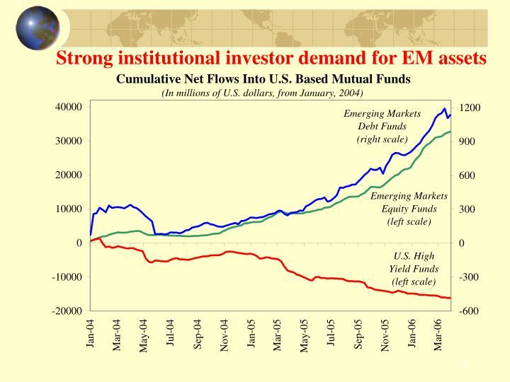 Strong institutional investor demand for EM assets