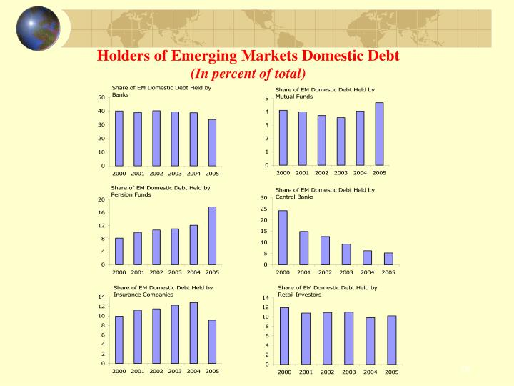Holders of Emerging Markets Domestic Debt