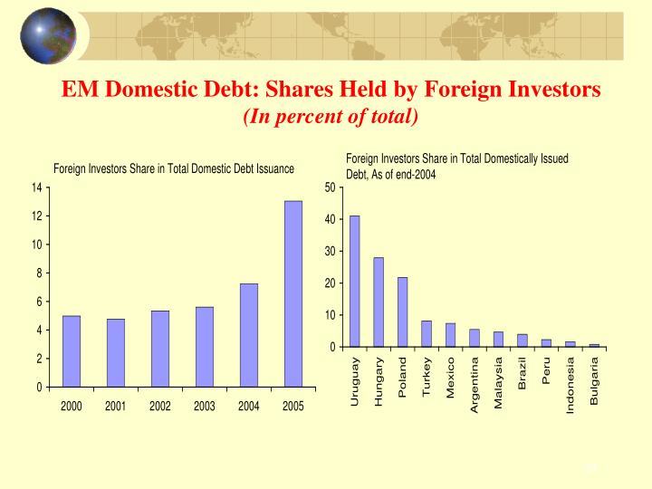 EM Domestic Debt: Shares Held by Foreign Investors