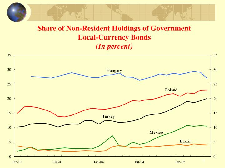 Share of Non-Resident Holdings of Government Local-Currency Bonds