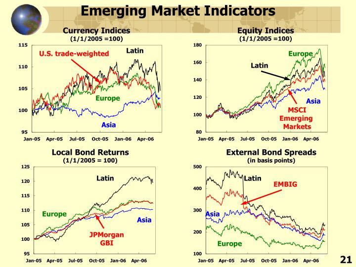 Emerging Market Indicators