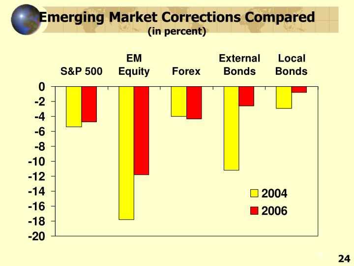 Emerging Market Corrections Compared
