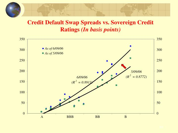 Credit Default Swap Spreads vs. Sovereign Credit Ratings