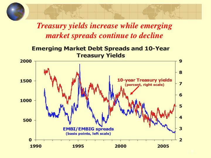 Treasury yields increase while emerging market spreads continue to decline