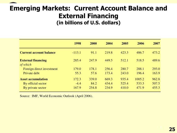Emerging Markets:  Current Account Balance and External Financing