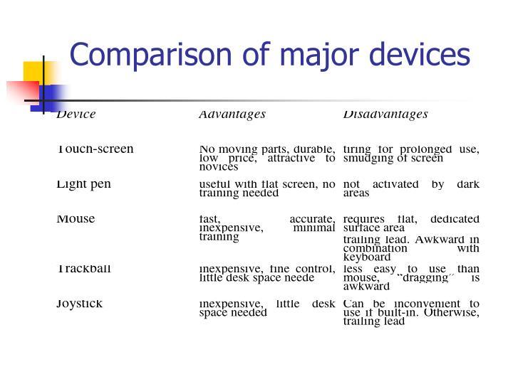 Comparison of major devices