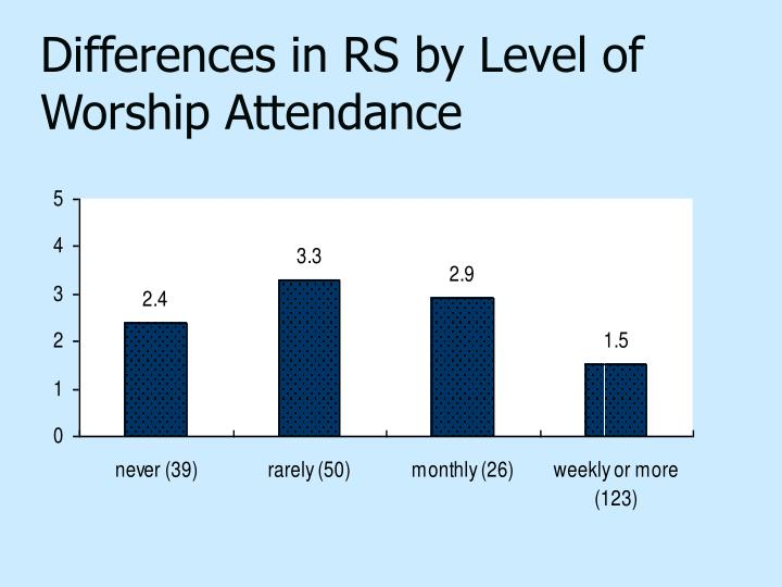 Differences in RS by Level of Worship Attendance