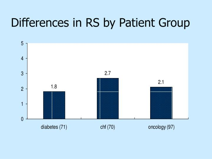 Differences in RS by Patient Group