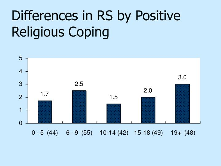 Differences in RS by Positive Religious Coping