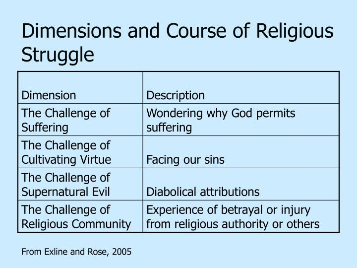 Dimensions and Course of Religious Struggle