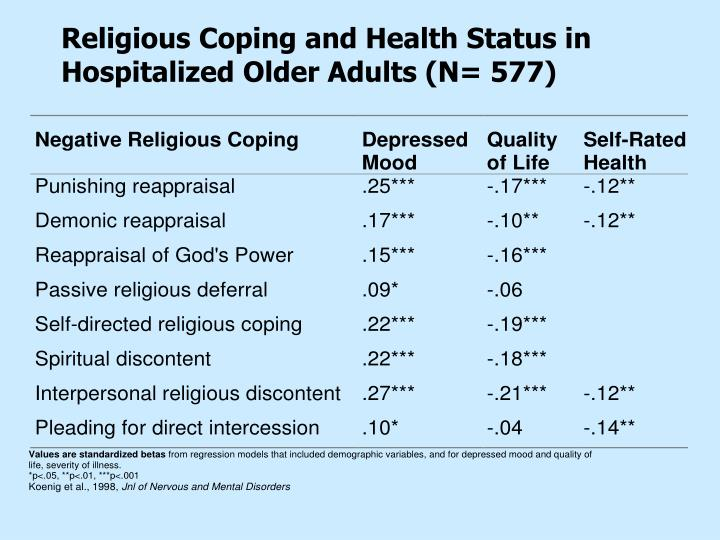 Religious Coping and Health Status in Hospitalized Older Adults (N= 577)