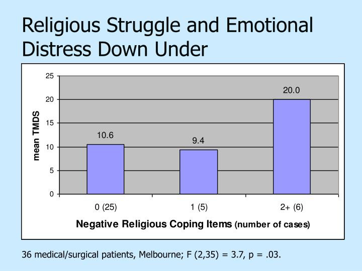 Religious Struggle and Emotional Distress Down Under