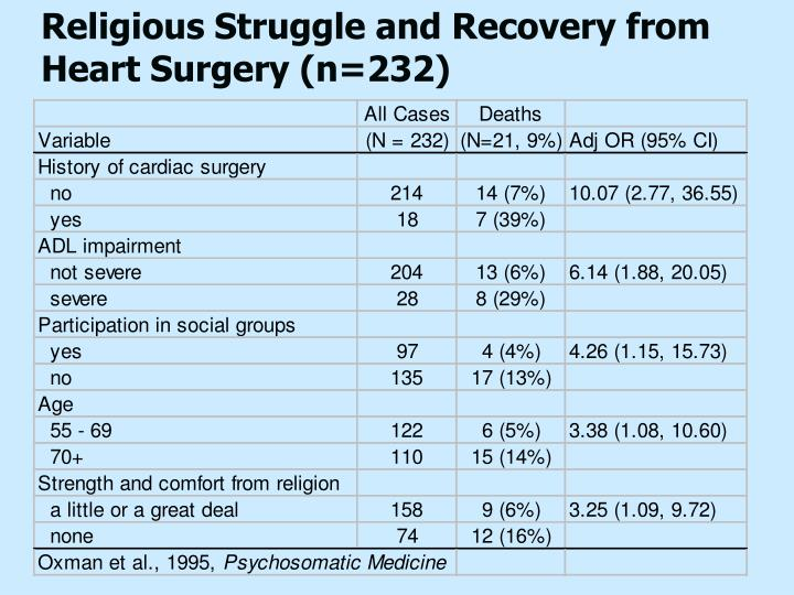 Religious Struggle and Recovery from Heart Surgery (n=232)