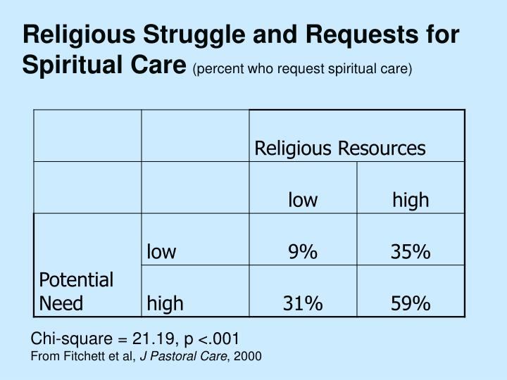 Religious Struggle and Requests for Spiritual Care