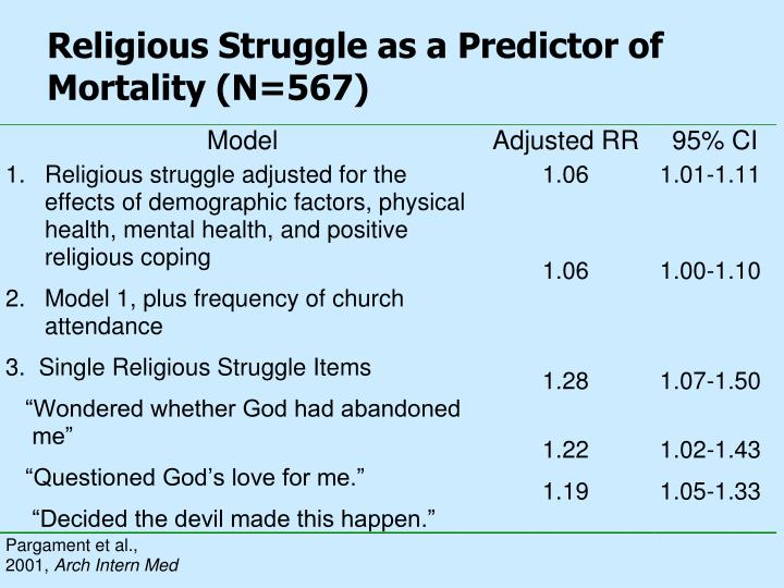 Religious Struggle as a Predictor of Mortality (N=567)