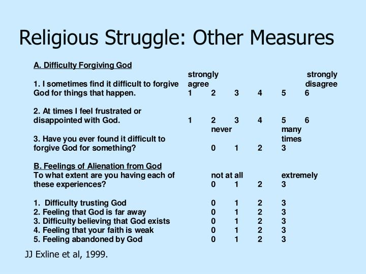 Religious Struggle: Other Measures