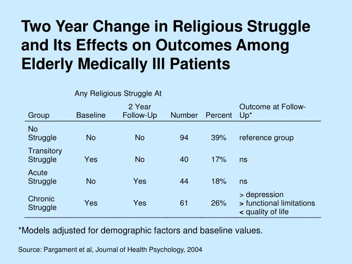 Two Year Change in Religious Struggle and Its Effects on Outcomes Among Elderly Medically Ill Patients