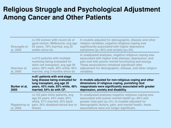 Religious Struggle and Psychological Adjustment Among Cancer and Other Patients